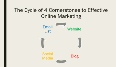 THe Cycles of the 4 Cornerstones to Effective Online Marketing - ConnectingLocaBusiness.com